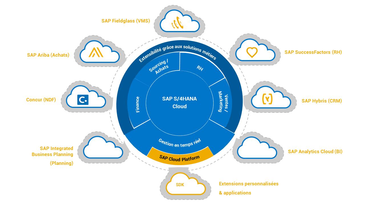 SAP Business ByDesign Multidevices