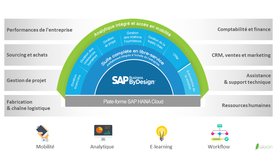 SAP-Business-By-Design-Suite-intégrée