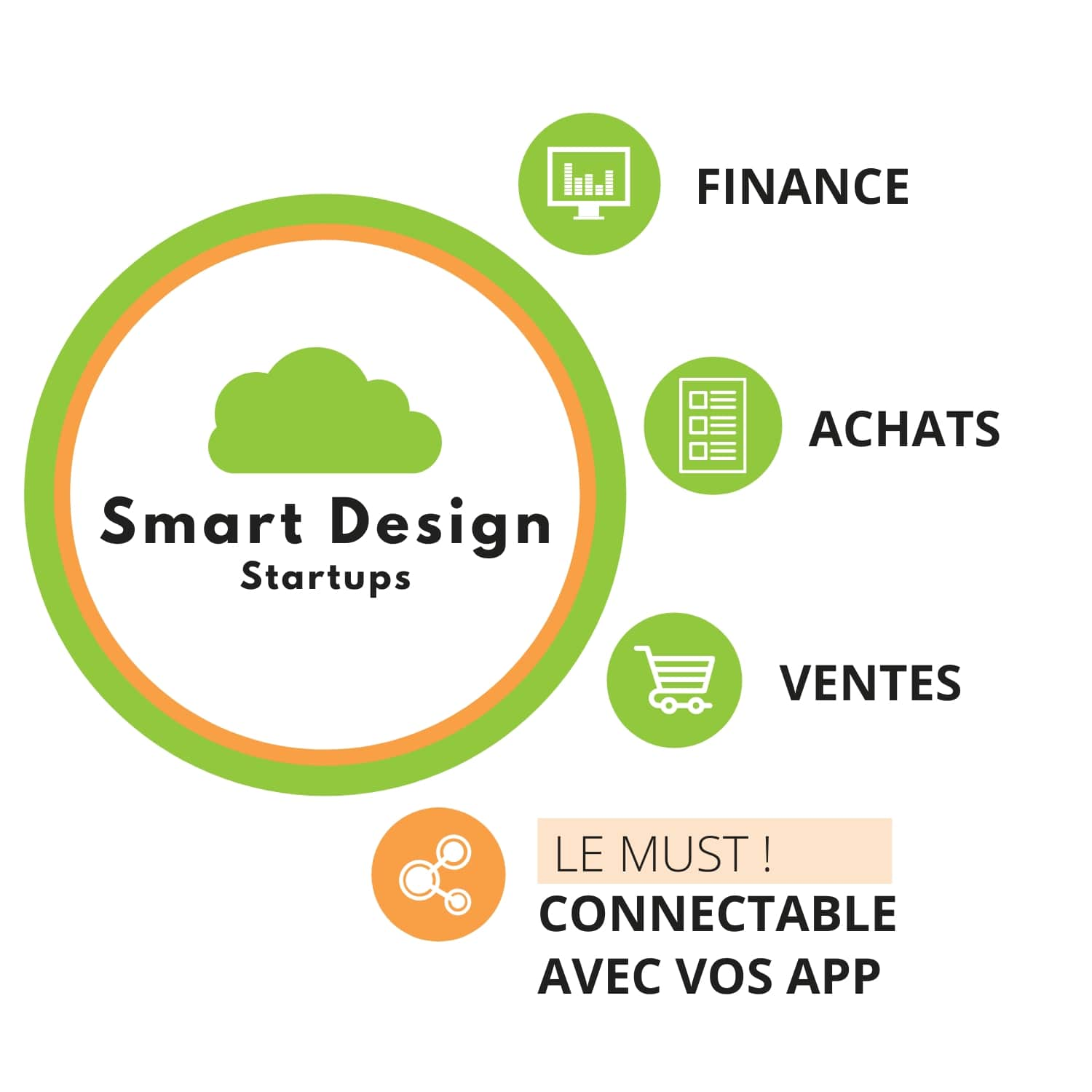 Solution ERP SmartDesign Startups SAP Business ByDesign